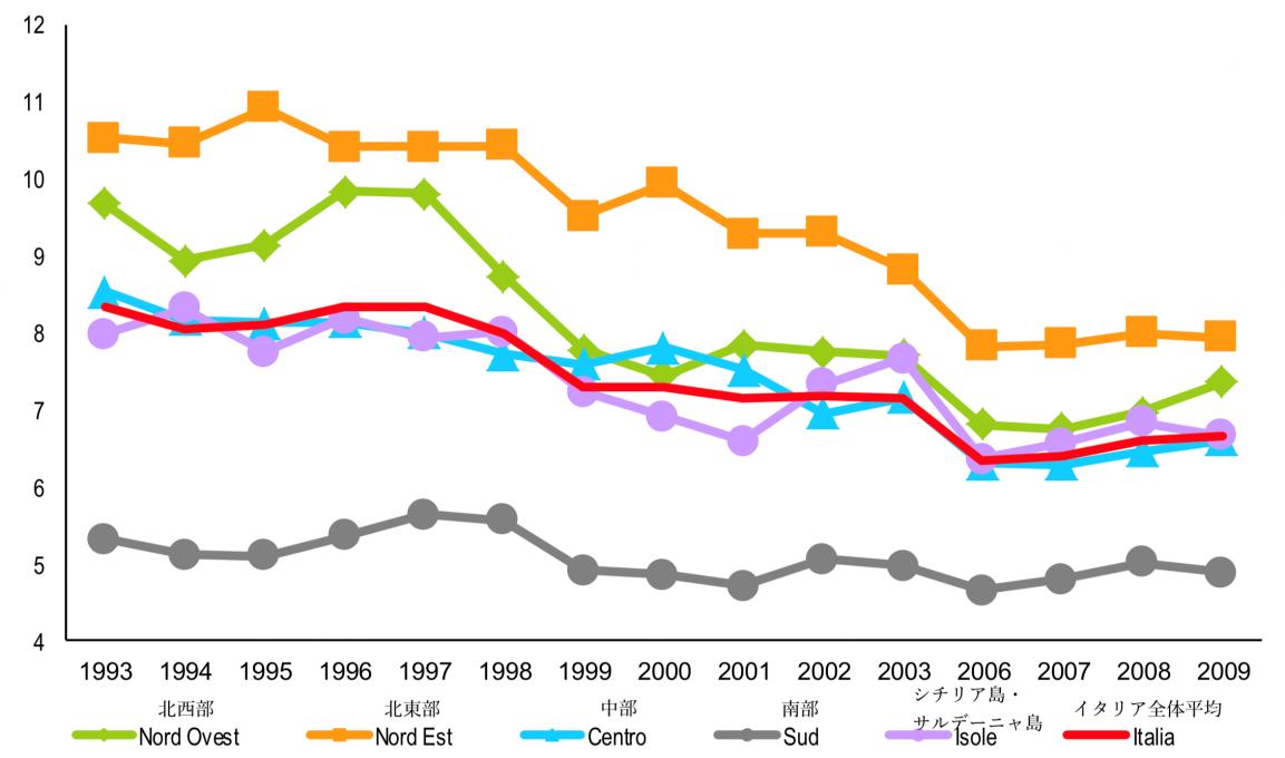 イタリア地域別自殺者の推移(1993〜2009年までの人口10万人当たりの自殺者相対数)(Istat 「I suicide in Italia Anno 2015」より筆者加筆)