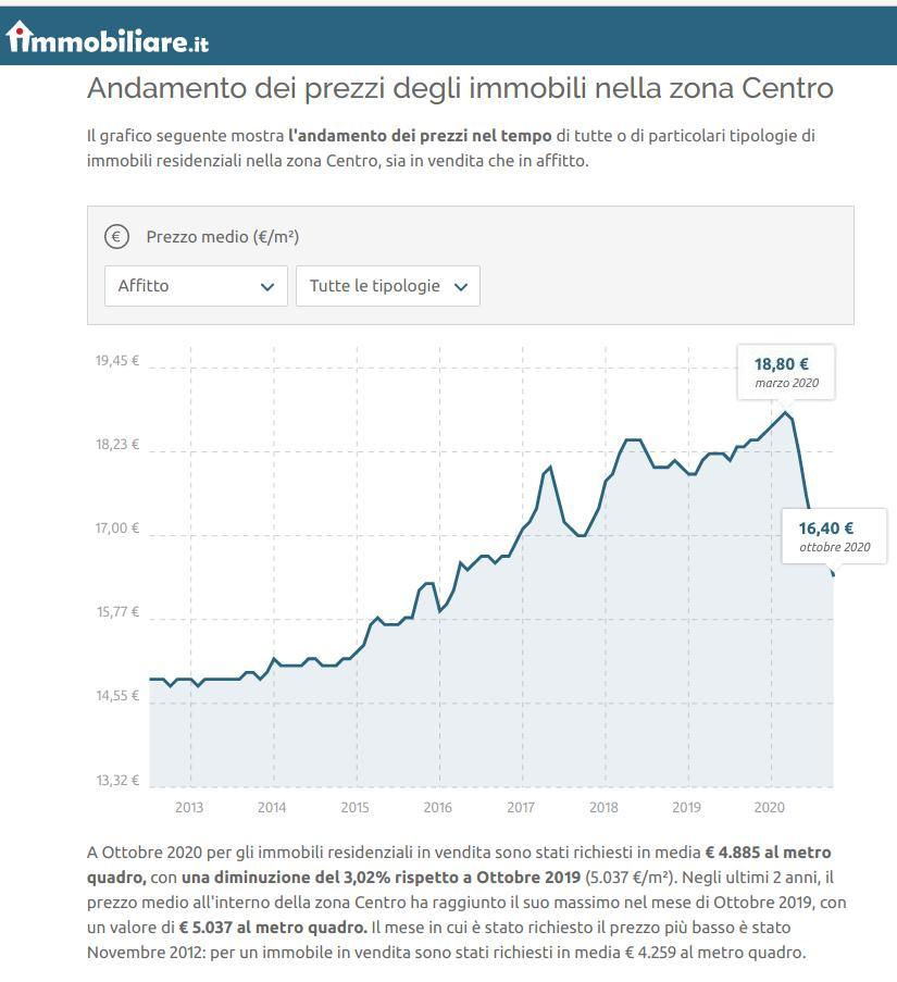 出典 不動産サイトimobiliare.it、1平方メートル辺りの家賃の平均価格グラフ