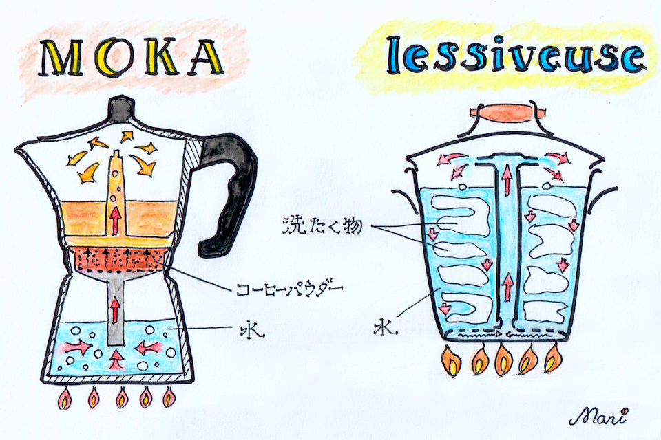 右は 「レシヴォーズ」と呼ばれた洗濯釜。沸騰した水がパイプをつたって上昇・循環する様子は、直火式エスプレッソ・メーカーのヒントになりました。 左は「モカ」の仕組み。熱した水がパイプを通って上昇し、充填してあるコーヒーパウダー内を熱湯が高速で通過。抽出されたコーヒーがサーバー内に溜まります。